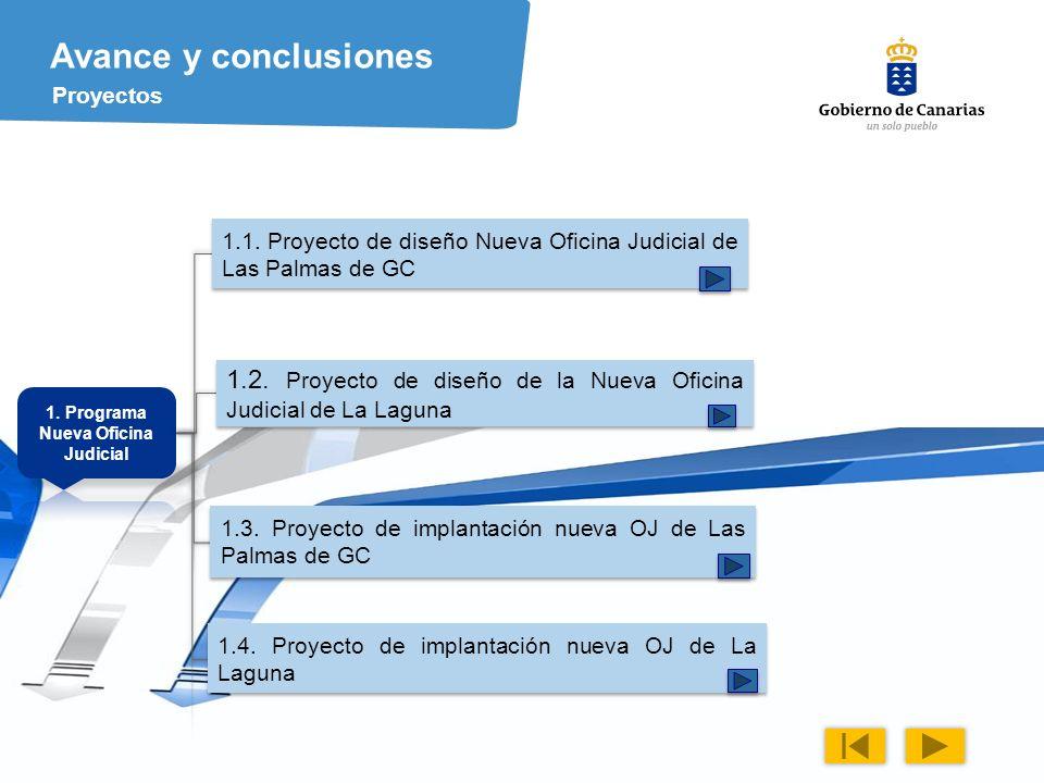 28 Avance y conclusiones Proyectos 1.1.