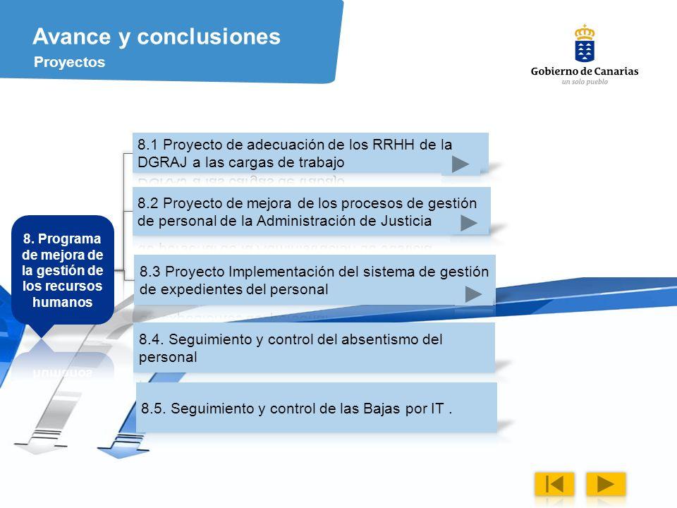 35 Avance y conclusiones Proyectos
