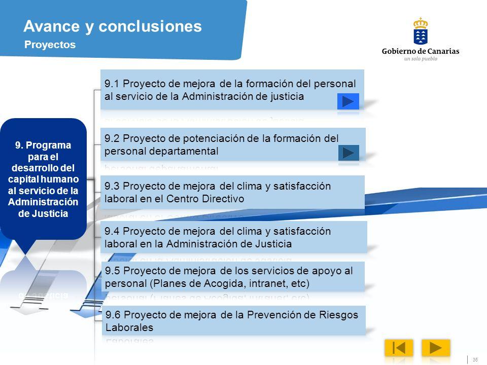 36 Avance y conclusiones Proyectos