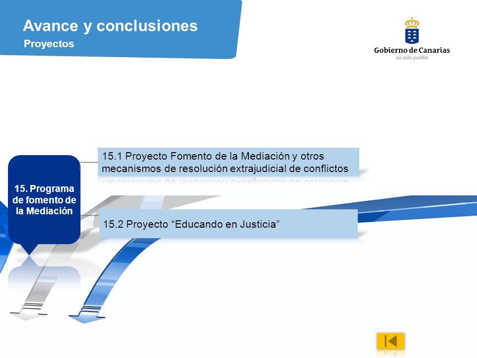 42 Avance y conclusiones Proyectos