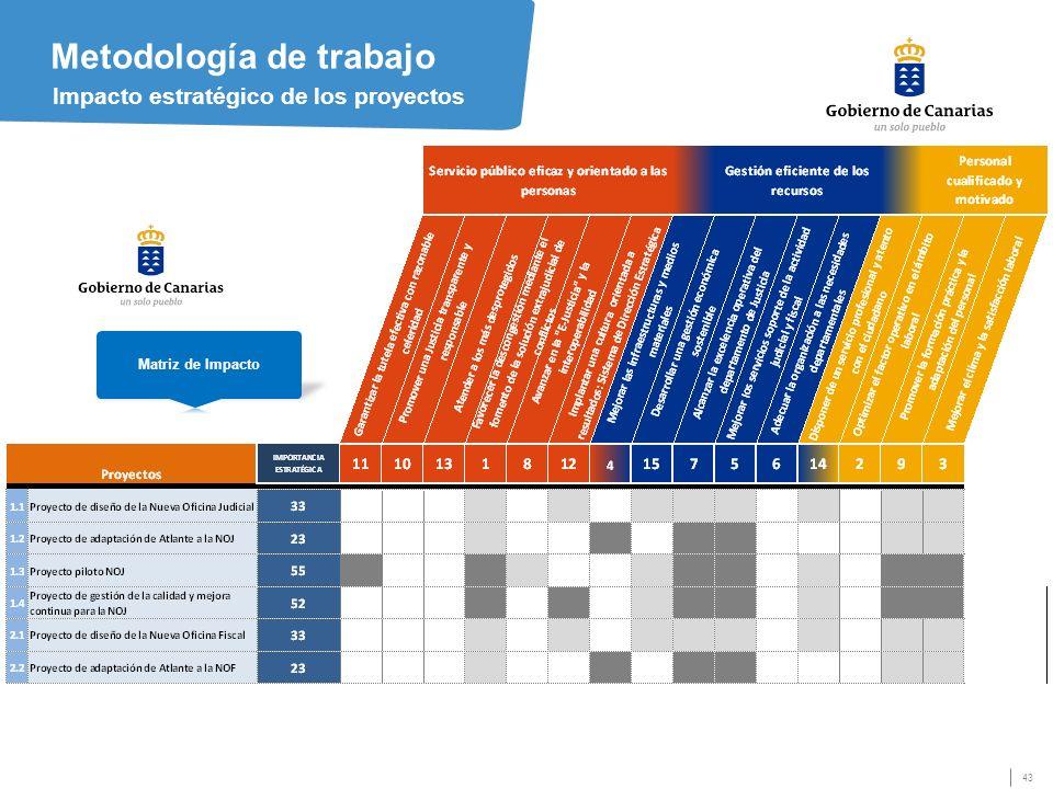 43 Metodología de trabajo Impacto estratégico de los proyectos Matriz de Impacto