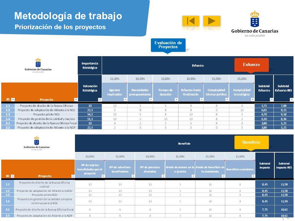 45 Metodología de trabajo Priorización de los proyectos Evaluación de Proyectos Esfuerzo Beneficio