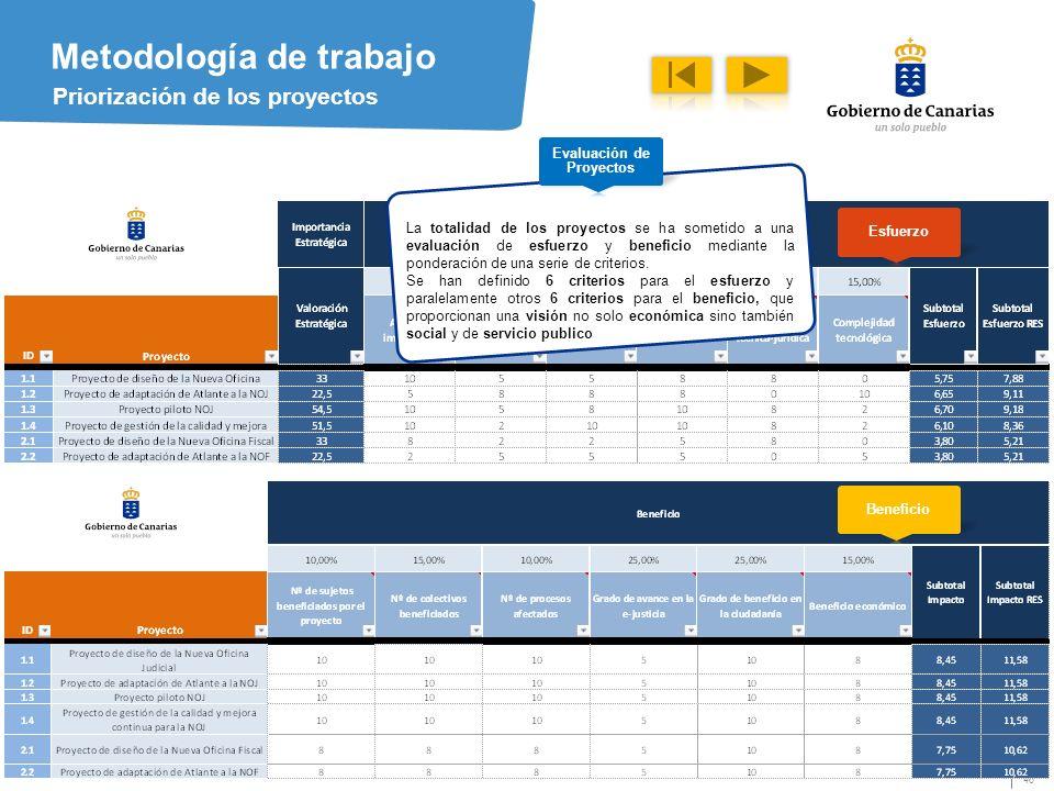 46 Metodología de trabajo Priorización de los proyectos La totalidad de los proyectos se ha sometido a una evaluación de esfuerzo y beneficio mediante la ponderación de una serie de criterios.
