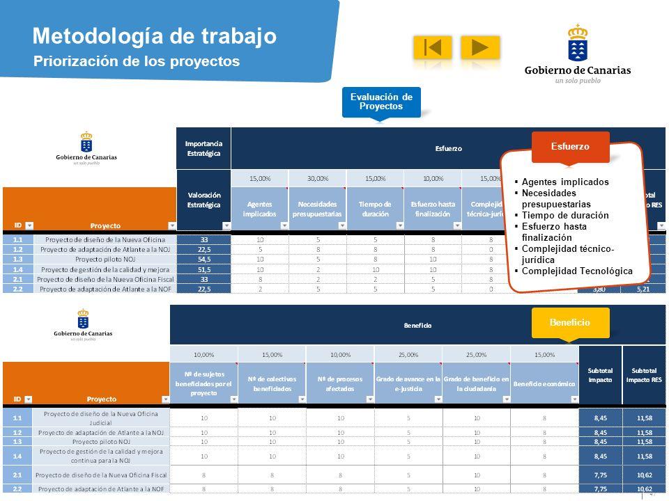 47 Metodología de trabajo Priorización de los proyectos Agentes implicados Necesidades presupuestarias Tiempo de duración Esfuerzo hasta finalización Complejidad técnico- jurídica Complejidad Tecnológica Evaluación de Proyectos Esfuerzo Beneficio
