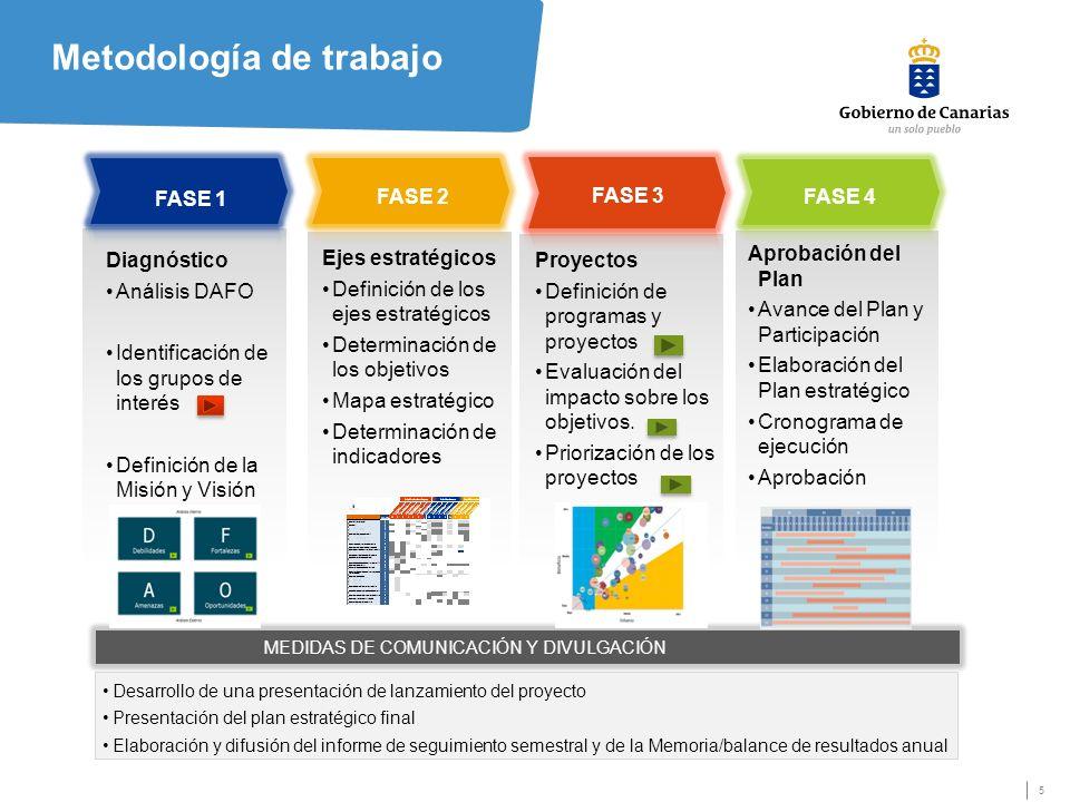5 Metodología de trabajo MEDIDAS DE COMUNICACIÓN Y DIVULGACIÓN FASE 1 FASE 2 Diagnóstico Análisis DAFO Identificación de los grupos de interés Definición de la Misión y Visión Ejes estratégicos Definición de los ejes estratégicos Determinación de los objetivos Mapa estratégico Determinación de indicadores Proyectos Definición de programas y proyectos Evaluación del impacto sobre los objetivos.