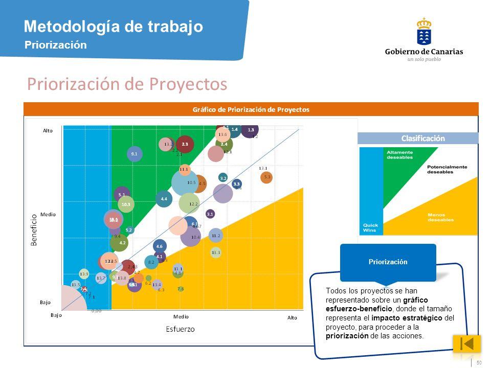 50 Metodología de trabajo Priorización Todos los proyectos se han representado sobre un gráfico esfuerzo-beneficio, donde el tamaño representa el impacto estratégico del proyecto, para proceder a la priorización de las acciones.