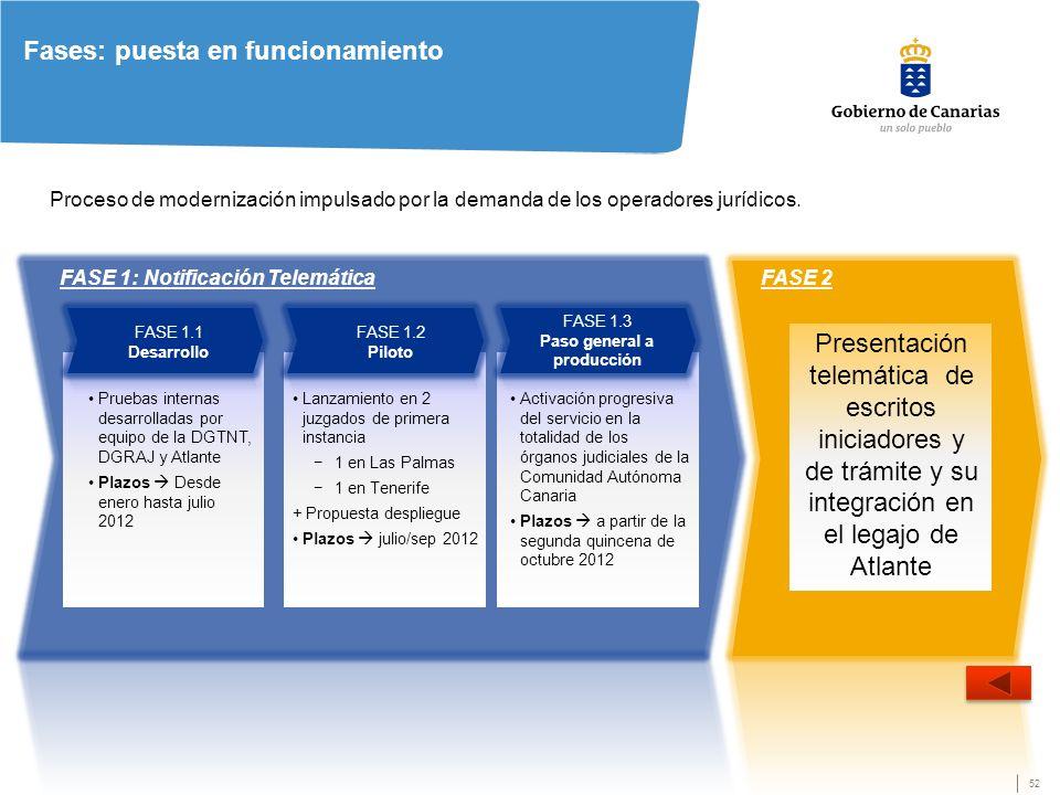 52 FASE 1.1 Desarrollo FASE 1.2 Piloto Pruebas internas desarrolladas por equipo de la DGTNT, DGRAJ y Atlante Plazos Desde enero hasta julio 2012 Lanzamiento en 2 juzgados de primera instancia 1 en Las Palmas 1 en Tenerife + Propuesta despliegue Plazos julio/sep 2012 Activación progresiva del servicio en la totalidad de los órganos judiciales de la Comunidad Autónoma Canaria Plazos a partir de la segunda quincena de octubre 2012 FASE 1.3 Paso general a producción Presentación telemática de escritos iniciadores y de trámite y su integración en el legajo de Atlante Proceso de modernización impulsado por la demanda de los operadores jurídicos.