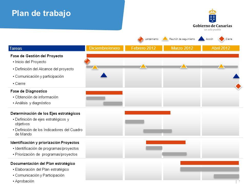 7 Plan de trabajo Documentación del Plan estratégico Elaboración del Plan estratégico Comunicación y Participación Aprobación Fase de Gestión del Proyecto Inicio del Proyecto Definición del Alcance del proyecto Comunicación y participación Cierre Reunión de seguimiento Acción divulgativa Fase de Diagnostico Obtención de información Análisis y diagnóstico Determinación de los Ejes estratégicos Definición de ejes estratégicos y objetivos Definición de los Indicadores del Cuadro de Mando Identificación y priorización Proyectos Identificación de programas/proyectos Priorización de programas/proyectos Cierre Lanzamiento
