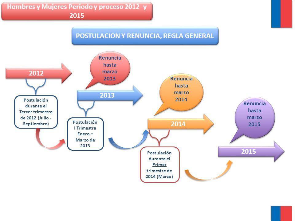 Hombres y Mujeres Periodo y proceso 2012 y 2015 2013 2014 2012 2015 Postulación durante el Primer trimestre de 2014 (Marzo) Renuncia hasta marzo 2013