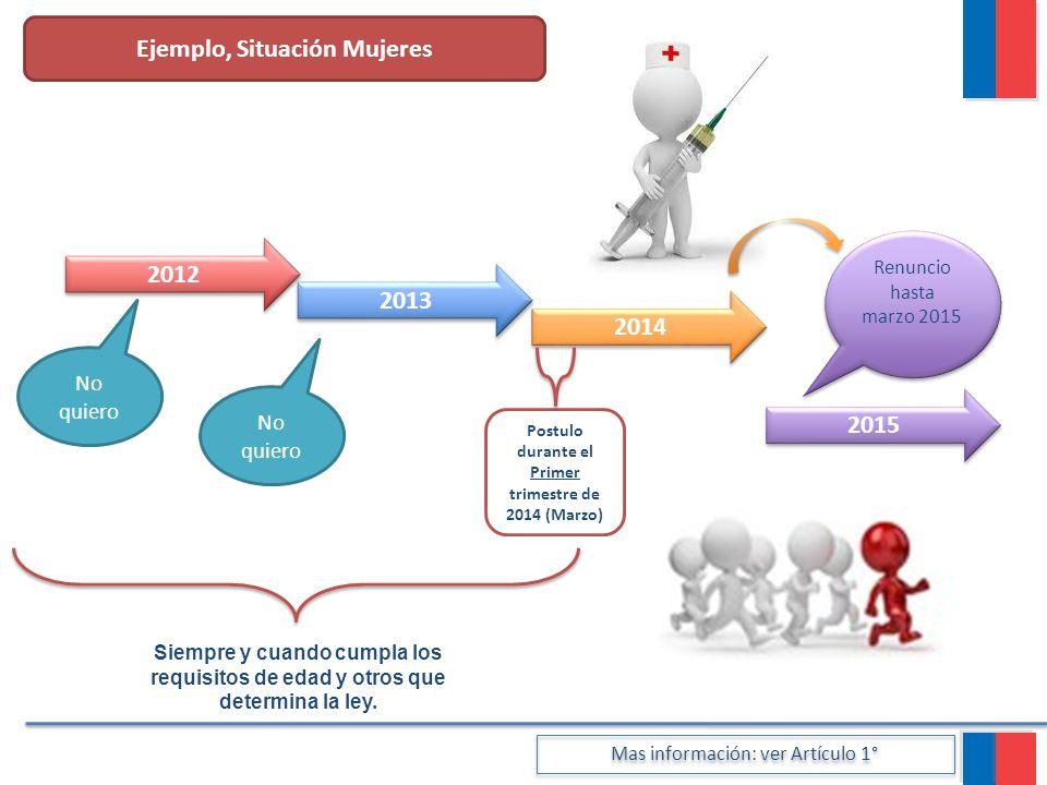 Ejemplo, Situación Mujeres 2013 2014 2012 2015 Postulo durante el Primer trimestre de 2014 (Marzo) Renuncio hasta marzo 2015 Siempre y cuando cumpla l