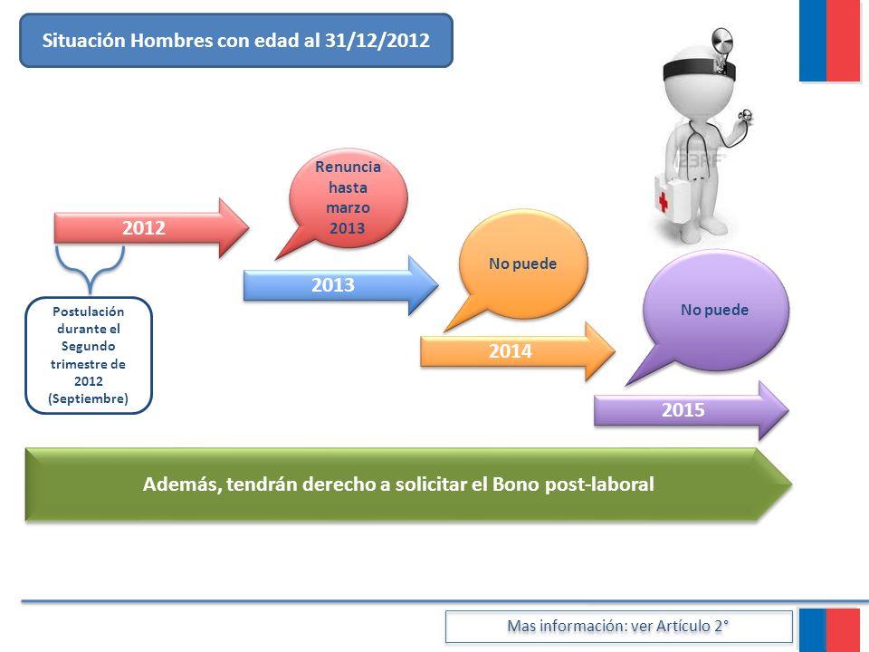 Situación Hombres con edad al 31/12/2012 2013 2014 2012 2015 No puede Mas información: ver Artículo 2° Postulación durante el Segundo trimestre de 201