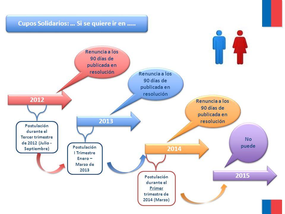 2013 2014 2012 2015 Postulación durante el Primer trimestre de 2014 (Marzo) Renuncia a los 90 días de publicada en resolución No puede Cupos Solidario