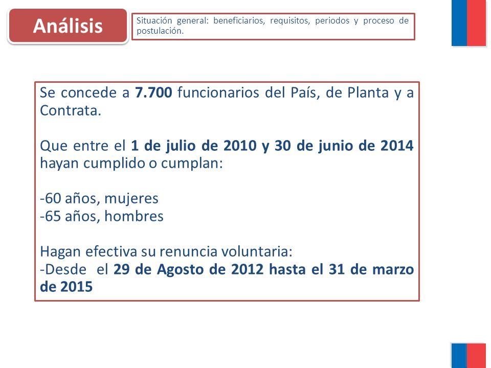 Proceso 2013 AÑO 2013 Para el año 2013, la bonificación se concederá 2.550 cupos y podrán acogerse al beneficio, los funcionarios que cumplan con los requisitos de edad exigidos, 60 si son mujeres, y 65 si son varones entre el 1º de enero y el 31 de diciembre del año 2013.