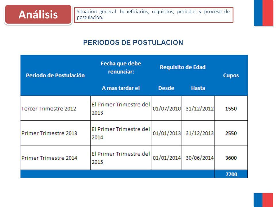 Análisis Situación general: beneficiarios, requisitos, periodos y proceso de postulación. PERIODOS DE POSTULACION