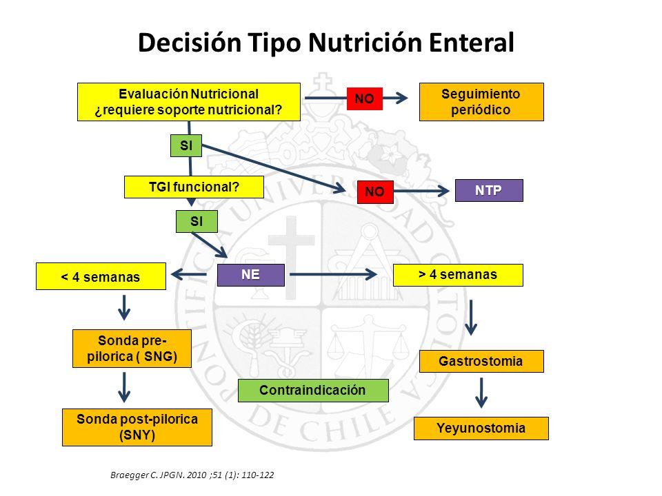 Decisión Tipo Nutrición Enteral Braegger C. JPGN. 2010 ;51 (1): 110-122 Evaluación Nutricional ¿requiere soporte nutricional? Seguimiento periódico NT