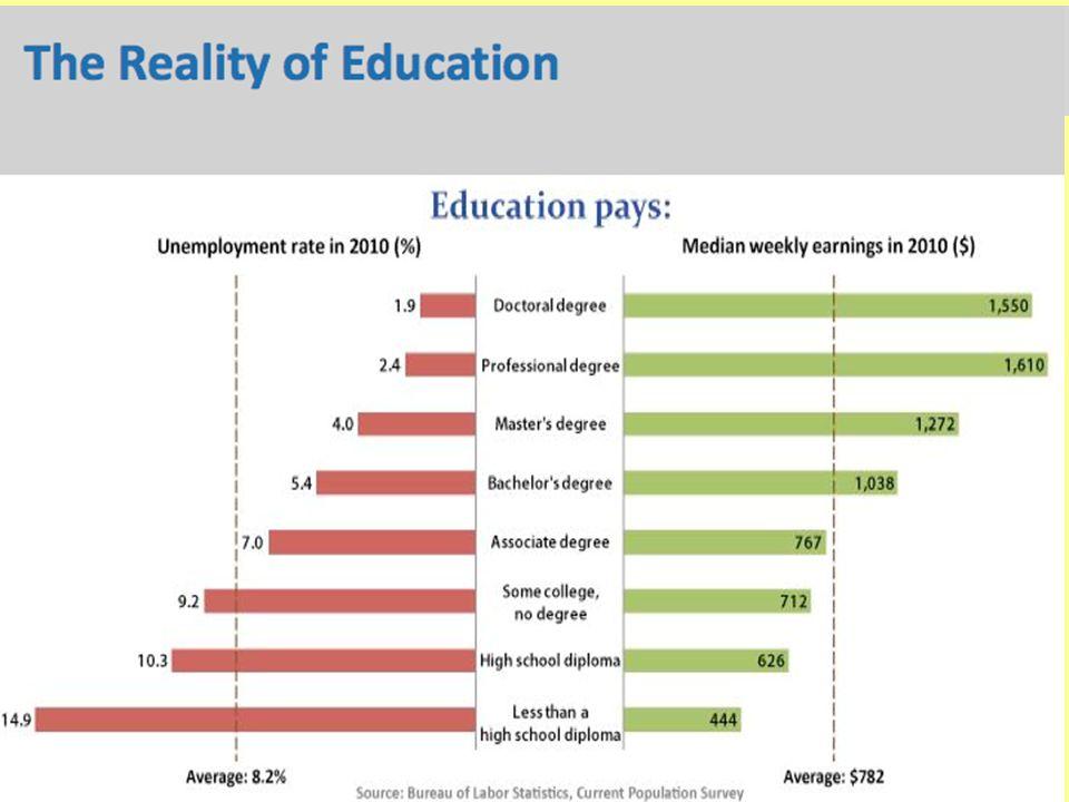 La Realidad de la Educación
