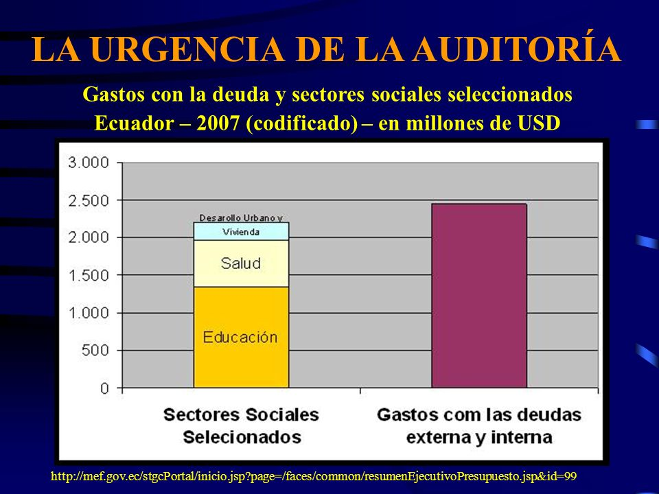 LA URGENCIA DE LA AUDITORÍA Gastos con la deuda y sectores sociales seleccionados Ecuador – 2007 (codificado) – en millones de USD http://mef.gov.ec/s