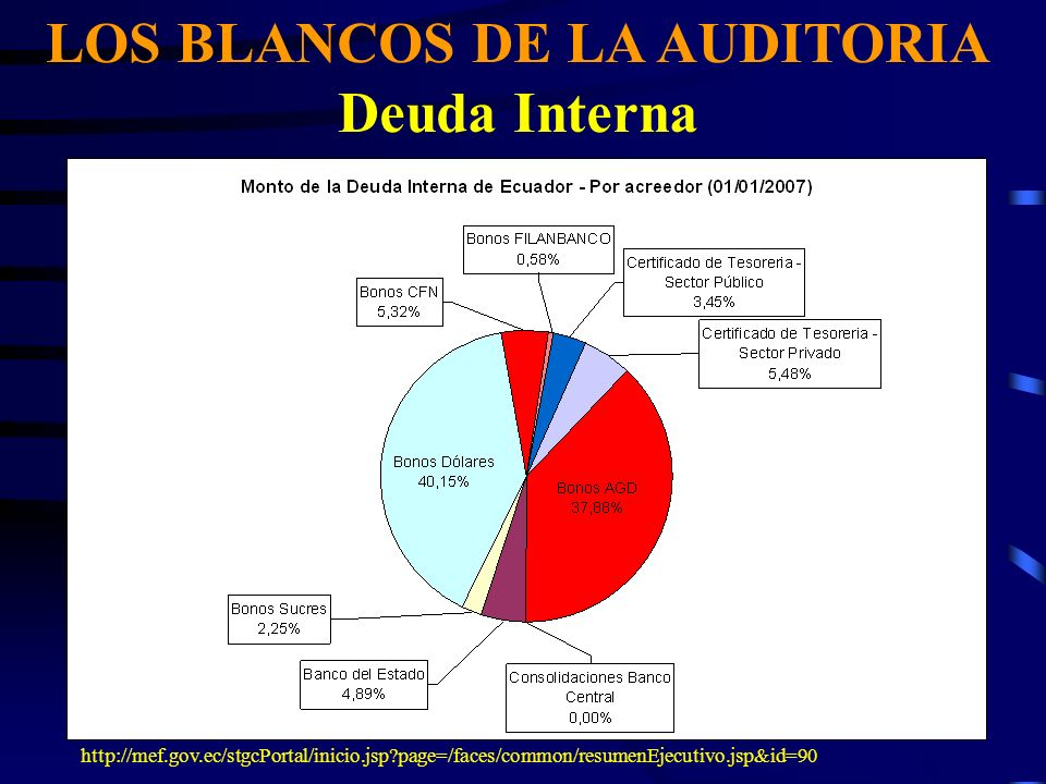 LOS PRINCIPALES BLANCOS DE LA AUDITORIA - Los bonos globales, Sucretización y Plan Brady - La deuda multilateral - La deuda bilateral - Los bonos de la deuda interna Analizaremos a seguir cada grupo…