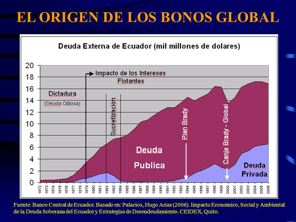 EL ORIGEN DE LOS BONOS GLOBAL Fuente: Banco Central de Ecuador. Basado en: Palacios, Hugo Arias (2006). Impacto Economico, Social y Ambiental de la De