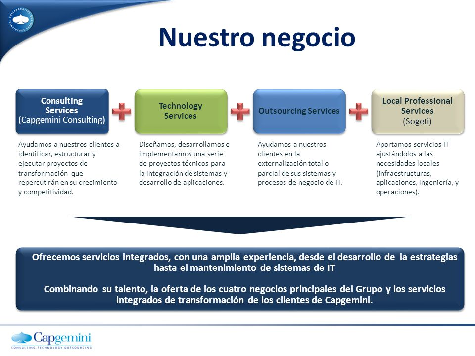 Un Grupo fuerte Margen opertativo: 587 millones Beneficio operativo: 489 millones Beneficio neto: 280 millones Liquidez : 1.063 millones Ingresos 2010: 8.697 millones Ingresos por industria Ingresos por disciplina Outsourcing Services Local Professional Services Consulting Services Technology Services 41.5% 5.9% 36.3% 16.3% 10.9% 7.6% 8.3% 27.2% 27.6% 18.4% Energy, Utilities & Chemicals Financial Services Other Public Sector Telecom, Media & Entertainment Manufacturing, Retail & Distribution Cap Gemini S.A.
