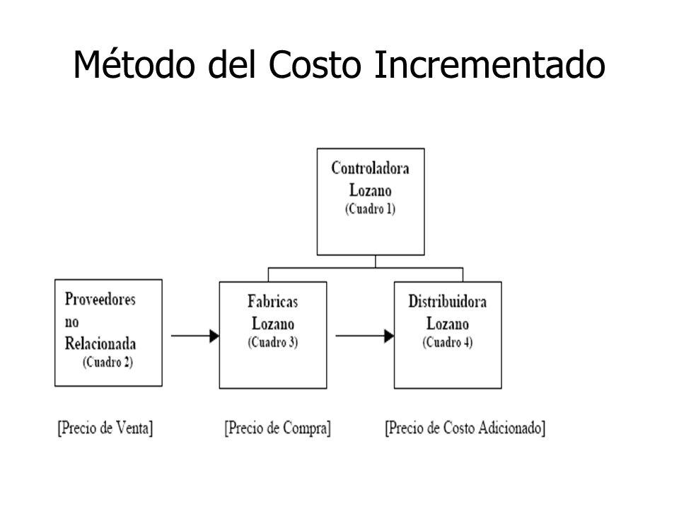 Método costo incrementado Se aplica en situaciones en que se conoce el precio de compra a entidades independientes, el cual se utiliza como base para calcular el precio de venta a una entidad vinculada, a través de la aplicación de un margen de mercado habitual de la propia empresa o del sector económico.