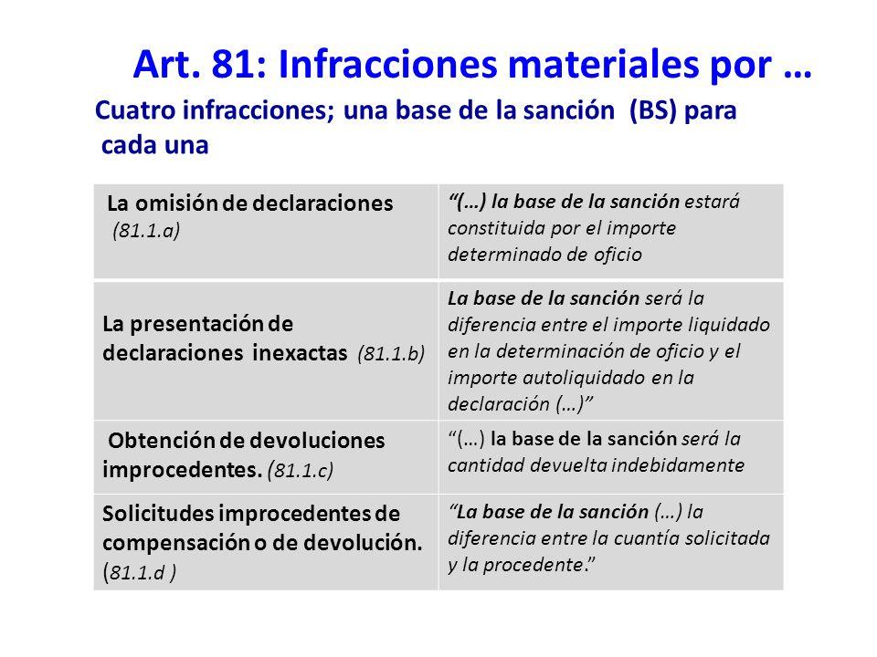 Art. 81: Infracciones materiales por … La omisión de declaraciones (81.1.a) (…) la base de la sanción estará constituida por el importe determinado de