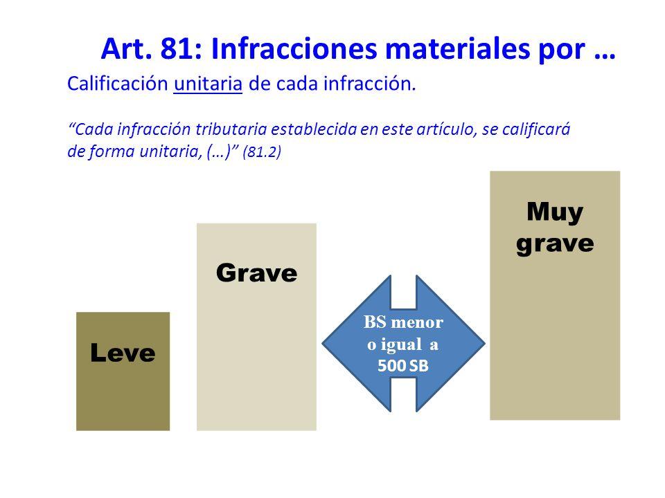 Calificación unitaria de cada infracción. Cada infracción tributaria establecida en este artículo, se calificará de forma unitaria, (…) (81.2) Grave L