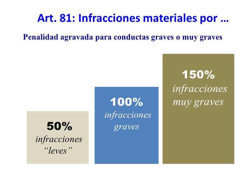 Penalidad agravada para conductas graves o muy graves 50% infracciones leves 150% infracciones muy graves 100% infracciones graves Art. 81: Infraccion