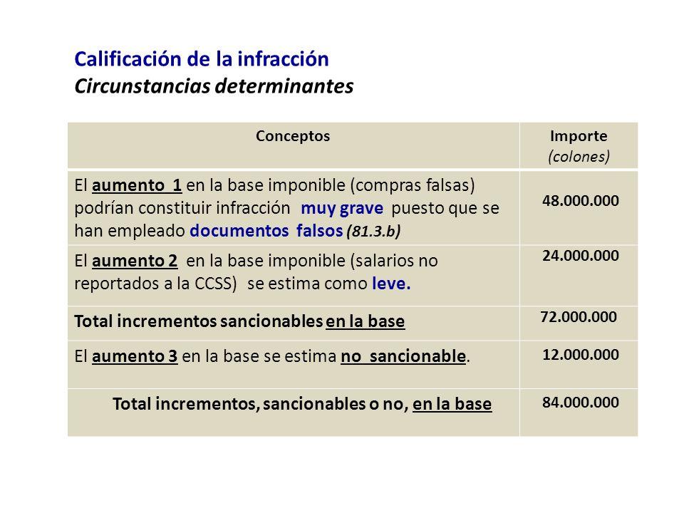 Calificación de la infracción Circunstancias determinantes ConceptosImporte (colones) El aumento 1 en la base imponible (compras falsas) podrían const