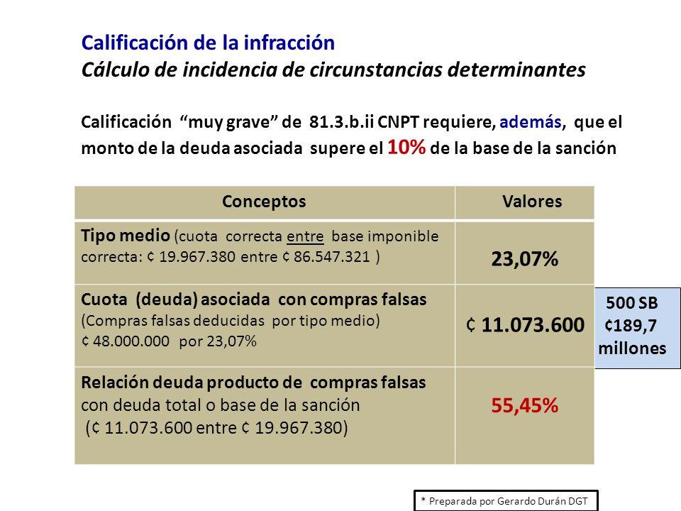 Calificación de la infracción Cálculo de incidencia de circunstancias determinantes Calificación muy grave de 81.3.b.ii CNPT requiere, además, que el