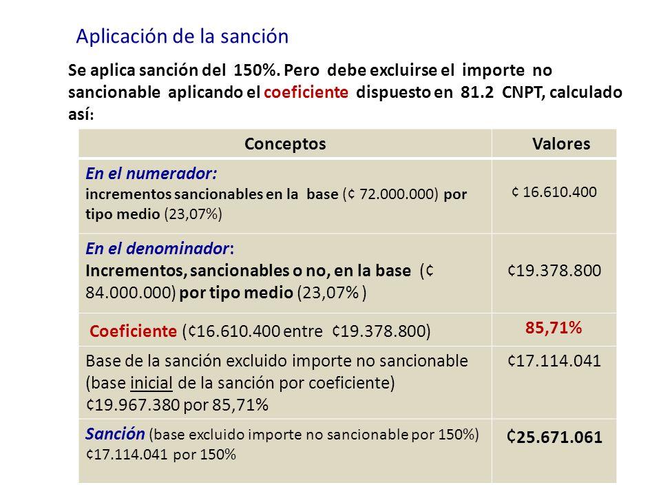 Aplicación de la sanción Conceptos Valores En el numerador: incrementos sancionables en la base (¢ 72.000.000) por tipo medio (23,07%) ¢ 16.610.400 En