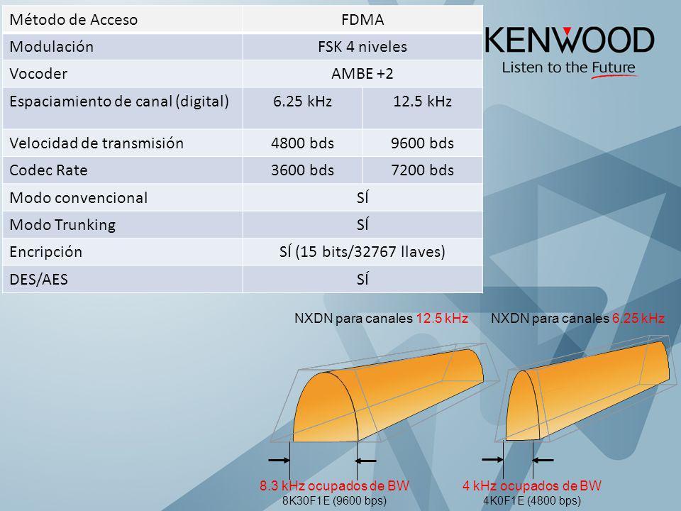 Método de AccesoFDMA ModulaciónFSK 4 niveles VocoderAMBE +2 Espaciamiento de canal (digital)6.25 kHz12.5 kHz Velocidad de transmisión4800 bds9600 bds