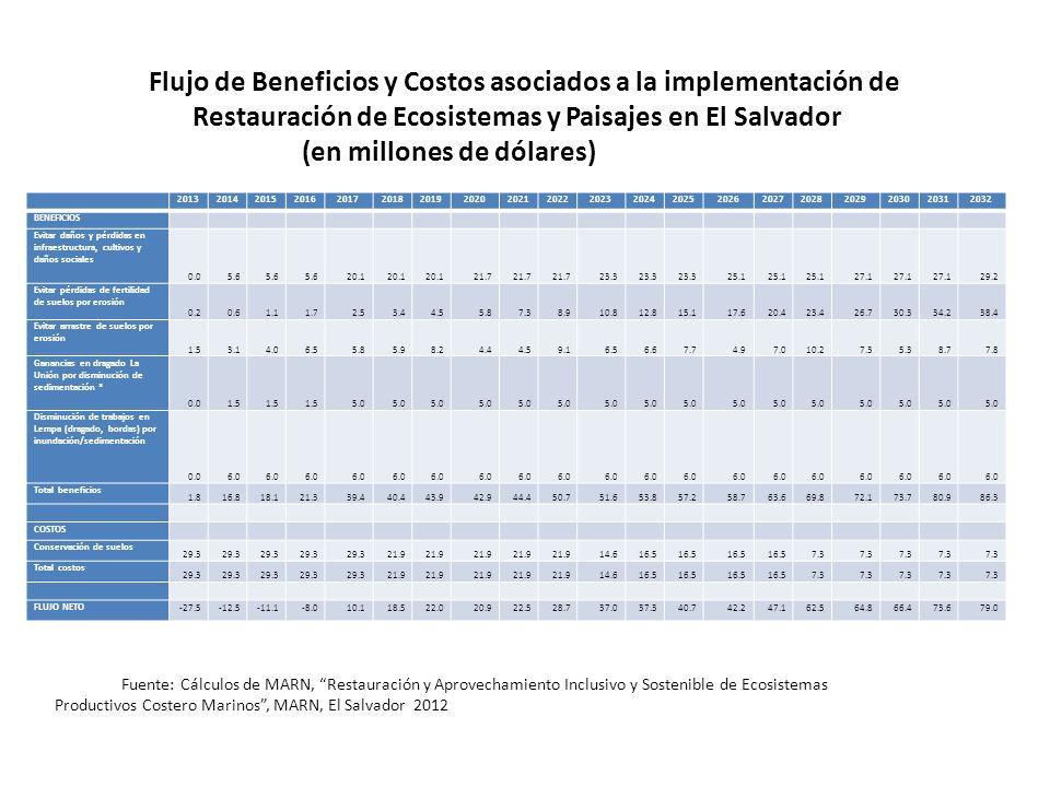 F FFlujo de Beneficios y Costos asociados a la implementación de Restauración de Ecosistemas y Paisajes en El Salvador (en millones de dólares) ficios