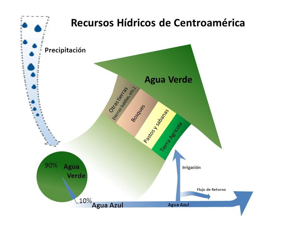 Agua Azul Agua Verde Recursos Hídricos de Centroamérica Irrigación Agua Verde Agua Azul Flujo de Retorno Otras tierras ( tierras baldías, etc.) Bosque