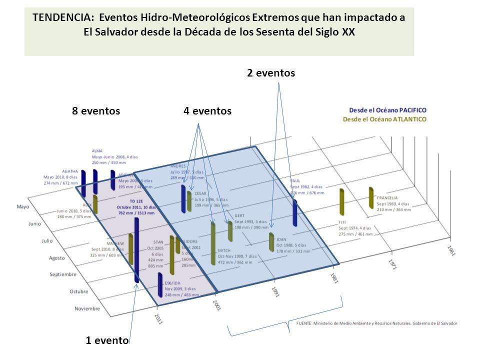 4 eventos 1 evento 8 eventos TENDENCIA: Eventos Hidro-Meteorológicos Extremos que han impactado a El Salvador desde la Década de los Sesenta del Siglo
