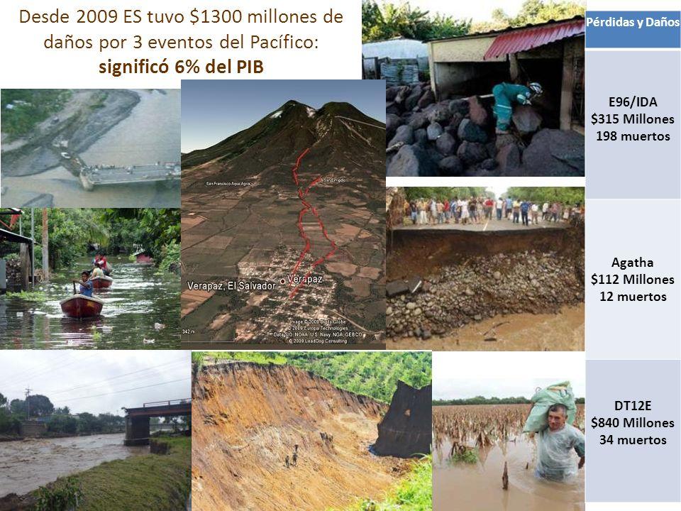 Pérdidas y Daños E96/IDA $315 Millones 198 muertos Agatha $112 Millones 12 muertos DT12E $840 Millones 34 muertos Desde 2009 ES tuvo $1300 millones de