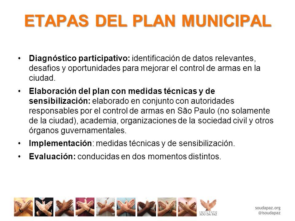 ETAPAS DEL PLAN MUNICIPAL Diagnóstico participativo: identificación de datos relevantes, desafios y oportunidades para mejorar el control de armas en la ciudad.