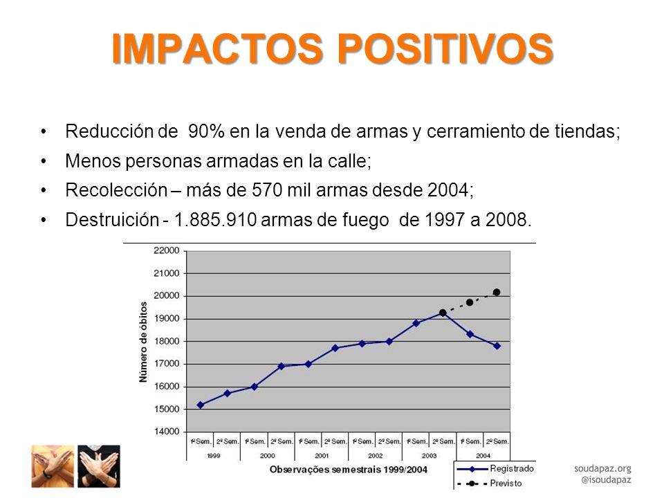 IMPACTOS POSITIVOS Reducción de 90% en la venda de armas y cerramiento de tiendas; Menos personas armadas en la calle; Recolección – más de 570 mil armas desde 2004; Destruición - 1.885.910 armas de fuego de 1997 a 2008.
