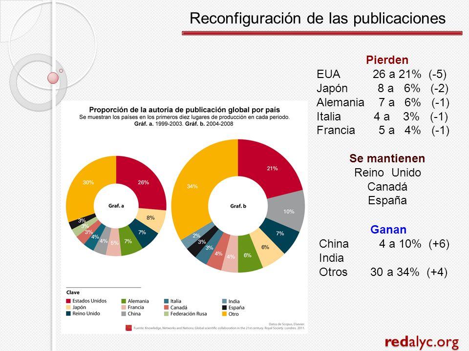 redalyc.org Pierden EUA 26 a 21% (-5) Japón 8 a 6% (-2) Alemania 7 a 6% (-1) Italia 4 a 3% (-1) Francia 5 a 4% (-1) Se mantienen Reino Unido Canadá Es