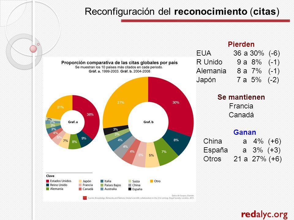 redalyc.org Reconfiguración del reconocimiento (citas) Pierden EUA 36 a 30% (-6) R Unido 9 a 8% (-1) Alemania 8 a 7% (-1) Japón 7 a 5% (-2) Se mantien