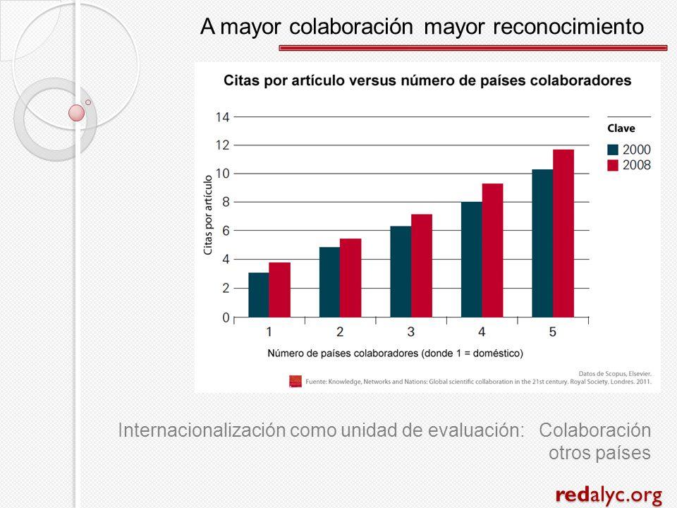 redalyc.org A mayor colaboración mayor reconocimiento Internacionalización como unidad de evaluación: Colaboración otros países