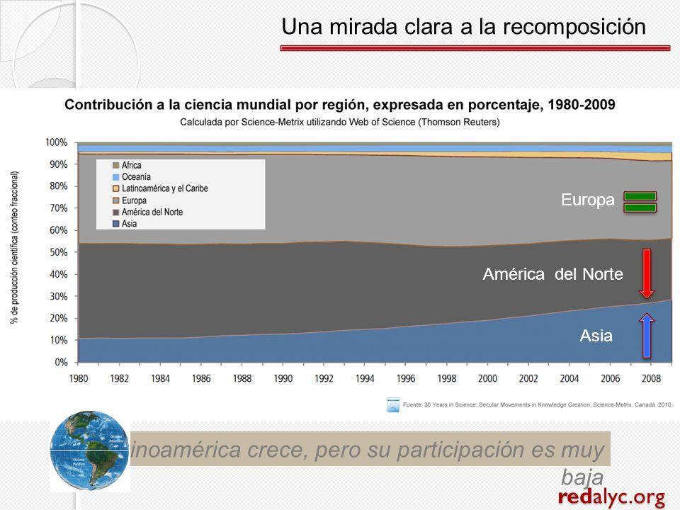 redalyc.org Latinoamérica crece, pero su participación es muy baja Una mirada clara a la recomposición Asia América del Norte Europa