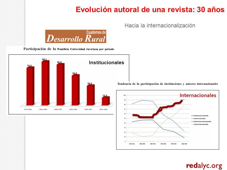 Internacionales Evolución autoral de una revista: 30 años Hacia la internacionalización Institucionales redalyc.org