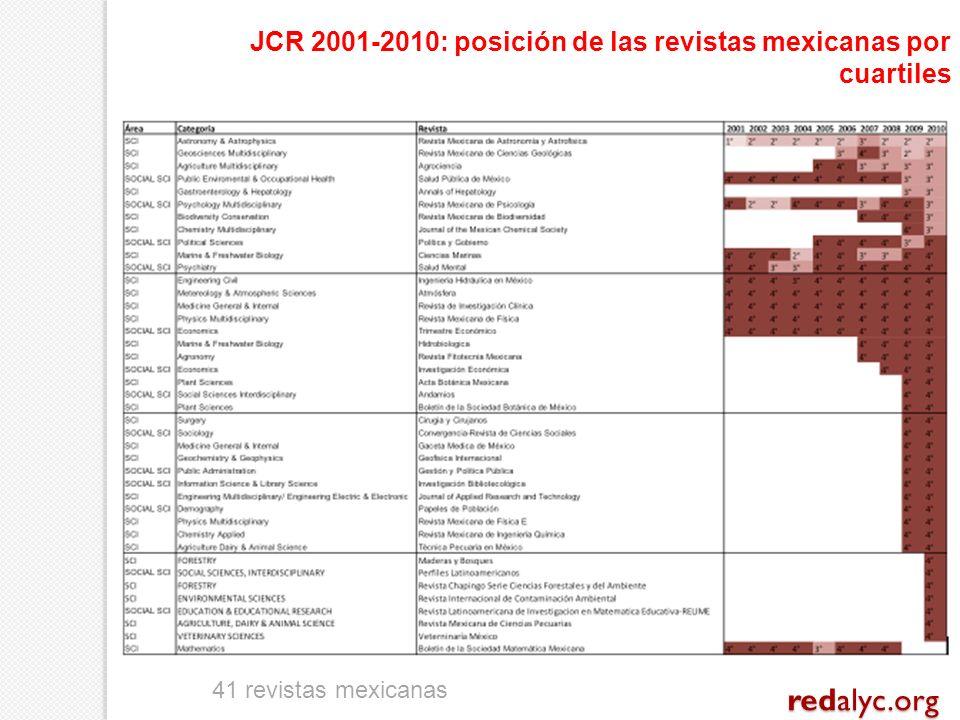 JCR 2001-2010: posición de las revistas mexicanas por cuartiles 41 revistas mexicanas redalyc.org