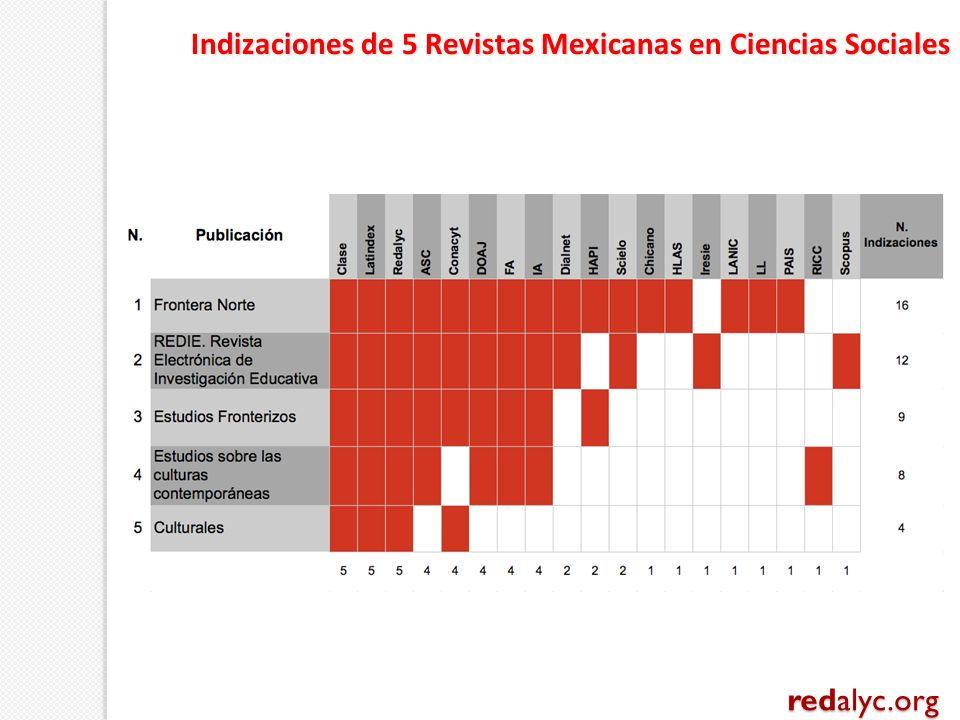 Indizaciones de 5 Revistas Mexicanas en Ciencias Sociales redalyc.org