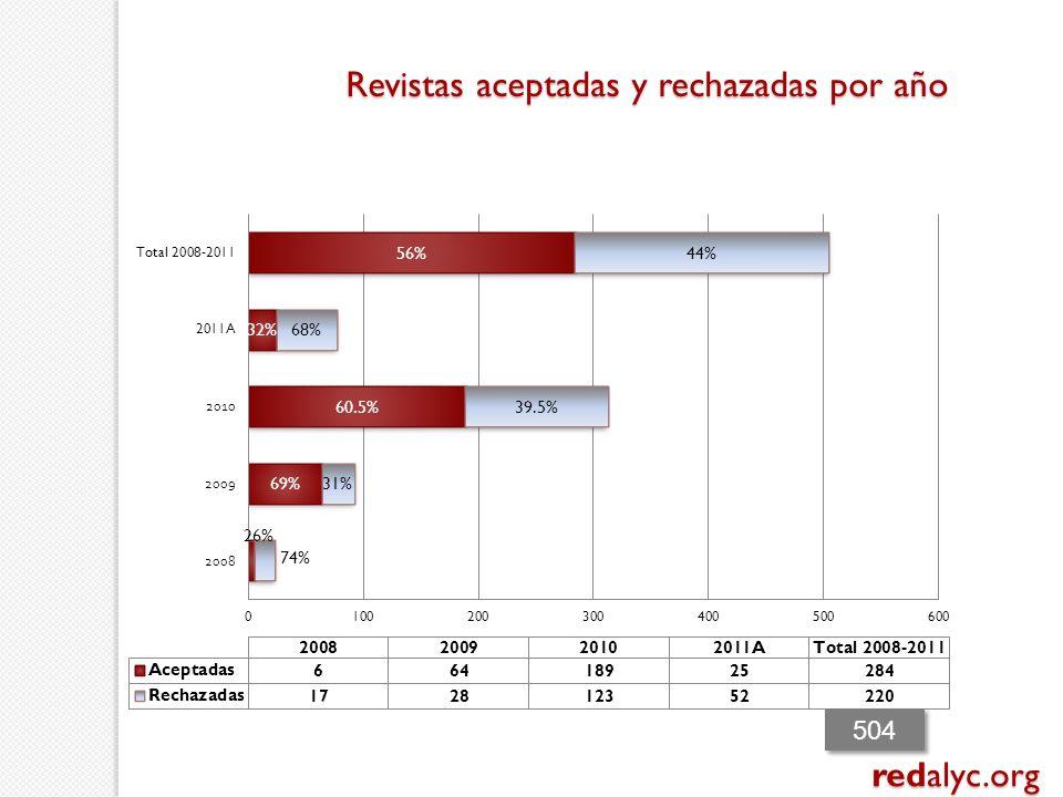 Revistas aceptadas y rechazadas por año redalyc.org 504