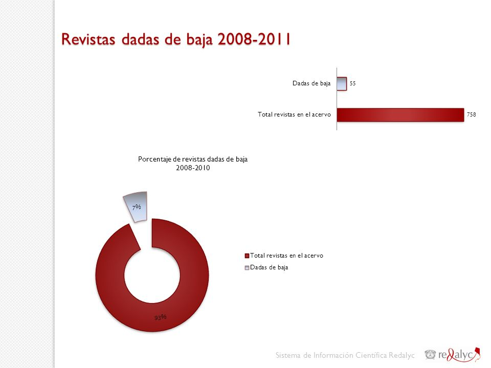 Revistas dadas de baja 2008-2011 Sistema de Información Científica Redalyc