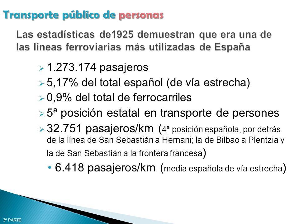 1.273.174 pasajeros 5,17% del total español (de vía estrecha) 0,9% del total de ferrocarriles 5ª posición estatal en transporte de persones 32.751 pasajeros/km ( 4ª posición española, por detrás de la línea de San Sebastián a Hernani; la de Bilbao a Plentzia y la de San Sebastián a la frontera francesa ) 6.418 pasajeros/km ( media española de vía estrecha ) 3ª PARTE