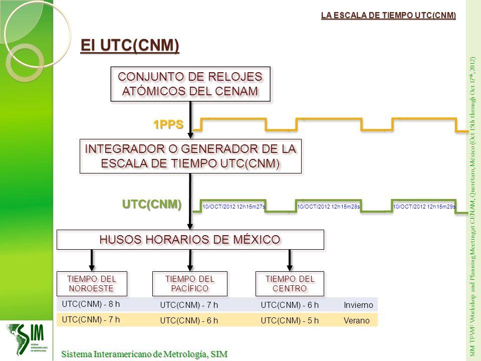 SIM TFWF Workshop and Planning Meeting at CENAM, Querétaro, México (Oct 15th through Oct 17 th, 2012) Sistema Interamericano de Metrología, SIM Sistema Interamericano de Metrología, SIM NTP de Vista Común INTERNET NETSERVERNIST-1-NY(COMÚN) T 1 = LT_PC1 – NIST_1_NY T 2 = LT_PC2 – NIST_1_NY T 1 - T 2 = (LT_PC1 – NIST_1_NY) – (LT_PC2 – NIST_1_NY) T 1 - T 2 = LT_PC1 – LT_PC2 LT_PC1 disciplinada al UTC(CNM) LT_PC2 disciplinada al UTC(CNM)