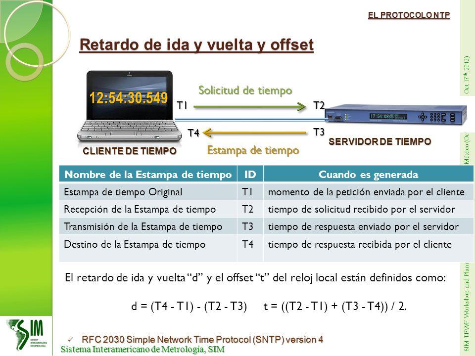 SIM TFWF Workshop and Planning Meeting at CENAM, Querétaro, México (Oct 15th through Oct 17 th, 2012) Sistema Interamericano de Metrología, SIM Sistema Interamericano de Metrología, SIM MEDICIÓN DE SINCRONIA CON EL UTC(CNM) Mejoramiento del sistema de medición (BC635PCI-V2) Fuente de sincronía: UTC(CENAM) BC635PCI-V2 LocalTimePC Fuente de sincronía: UTC(CENAM) BC635PCI-V2 LocalTimePC